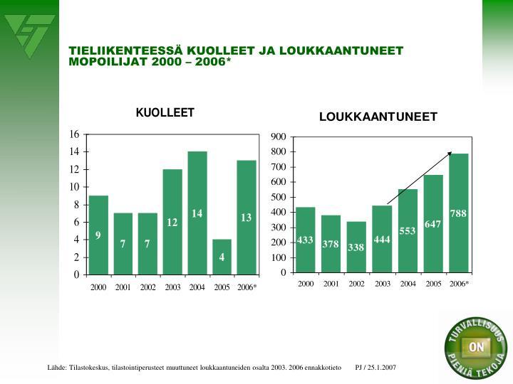 TIELIIKENTEESSÄ KUOLLEET JA LOUKKAANTUNEET MOPOILIJAT 2000 – 2006*
