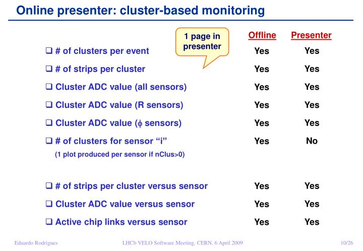 Online presenter: cluster-based monitoring