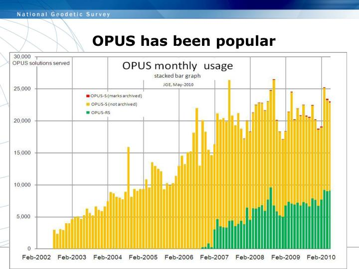 OPUS has been popular