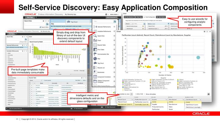 Self-Service Discovery: Easy Application Composition
