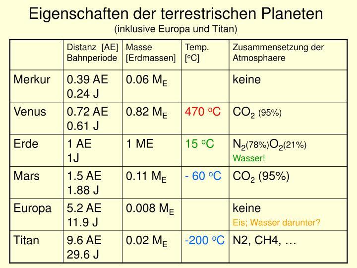 Eigenschaften der terrestrischen Planeten