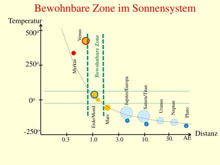 Bewohnbare Zone im Sonnensystem