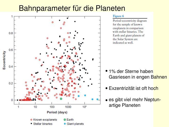 Bahnparameter für die Planeten