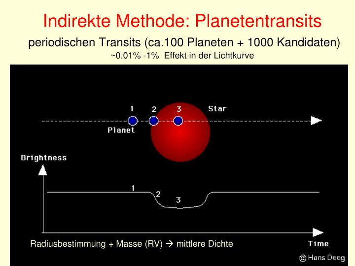 Indirekte Methode: Planetentransits
