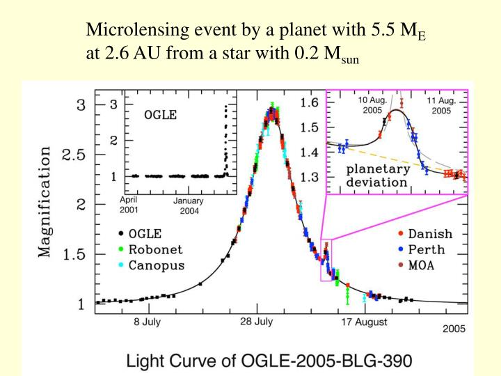Microlensing event by a planet with 5.5 M