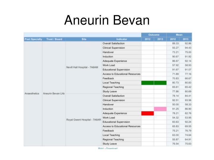 Aneurin Bevan