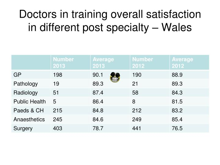 Doctors in training overall satisfaction in different post specialty wales