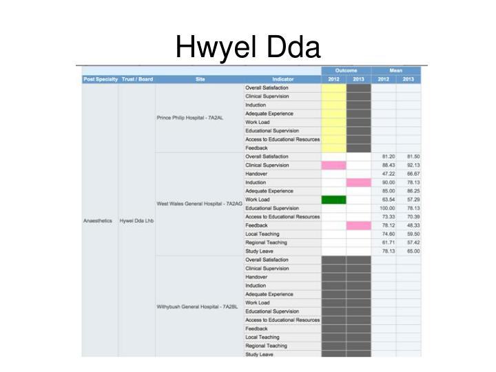 Hwyel Dda
