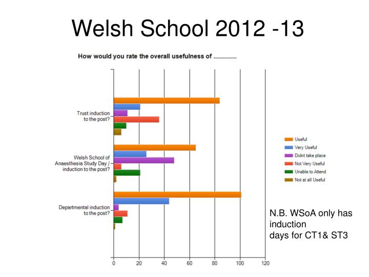 Welsh School 2012 -13