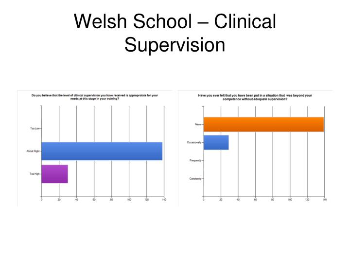 Welsh School – Clinical Supervision