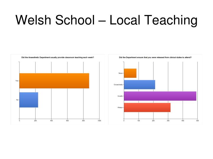 Welsh School – Local Teaching