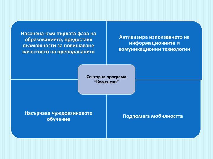Насочена към първата фаза на образованието, предоставя възможности за повишаване качеството на преподаването