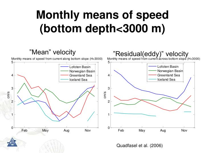 Monthly means of speed (bottom depth<3000 m)