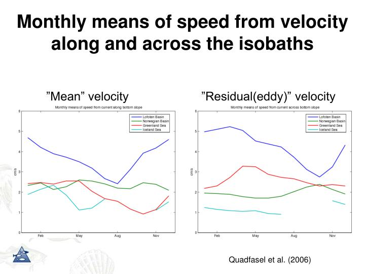 Monthly means of speed from velocity along and across the isobaths