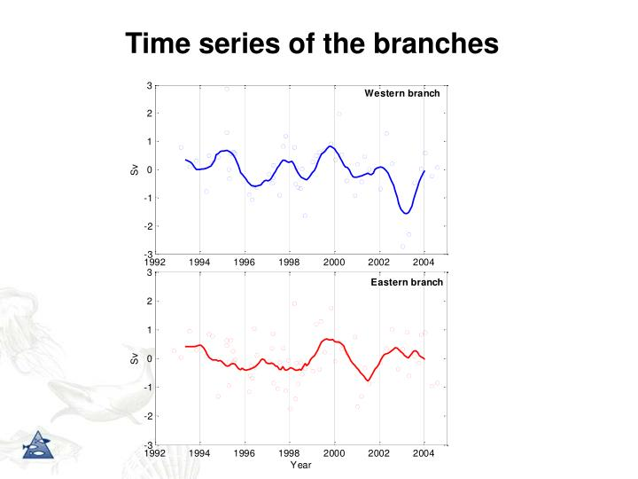 Time series of the branches