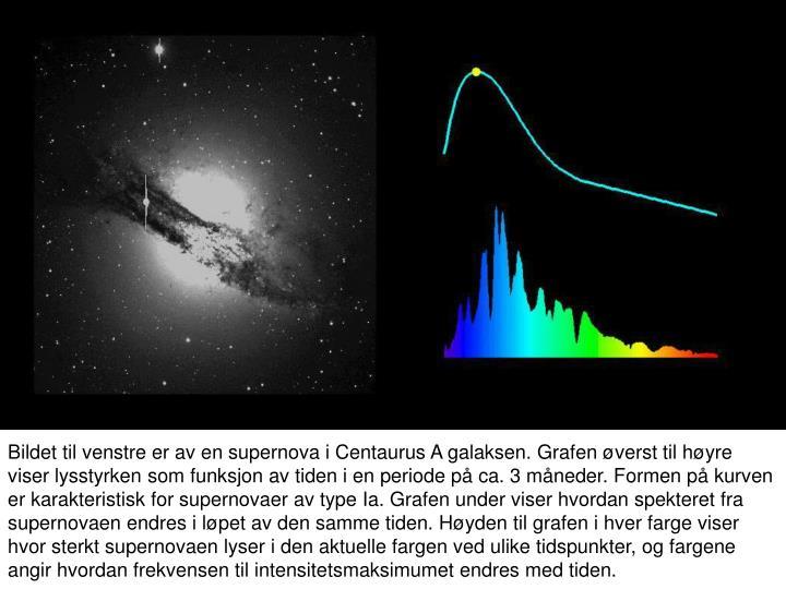 Bildet til venstre er av en supernova i Centaurus A galaksen. Grafen øverst til høyre viser lysstyrken som funksjon av tiden i en periode på ca. 3 måneder. Formen på kurven er karakteristisk for supernovaer av type Ia. Grafen under viser hvordan spekteret fra supernovaen endres i løpet av den samme tiden. Høyden til grafen i hver farge viser hvor sterkt supernovaen lyser i den aktuelle fargen ved ulike tidspunkter, og fargene angir hvordan frekvensen til intensitetsmaksimumet endres med tiden.