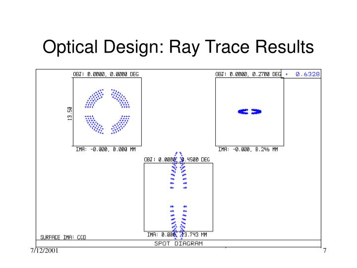 Optical Design: Ray Trace Results
