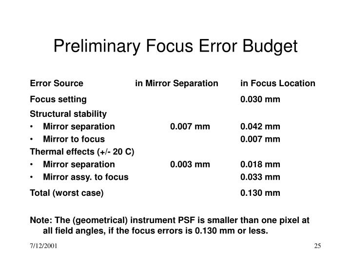 Preliminary Focus Error Budget