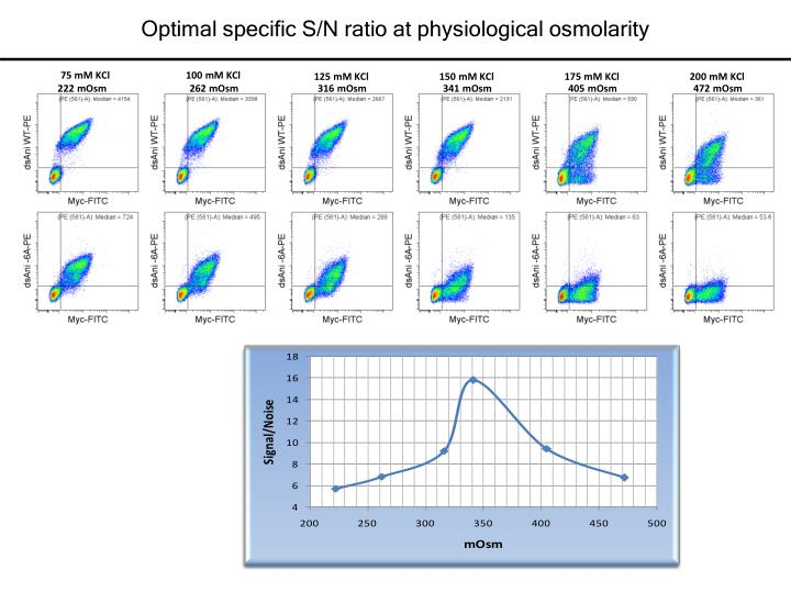 Optimal specific S/N ratio at physiological osmolarity