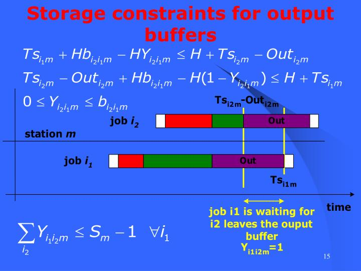 Storage constraints for output buffers