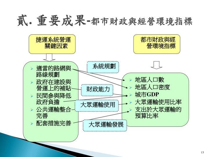 捷運系統營運關鍵因素