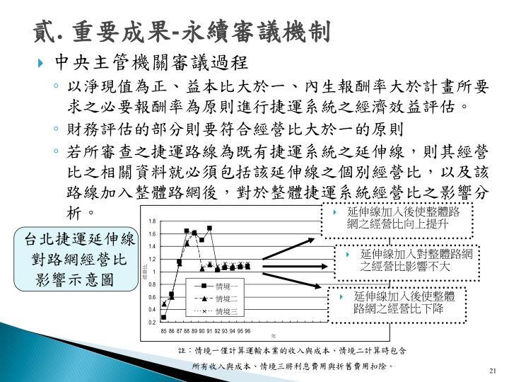 延伸線加入後使整體路網之經營比向上提升