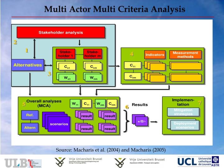 Multi Actor Multi Criteria Analysis