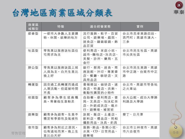 台灣地區商業區域分類表