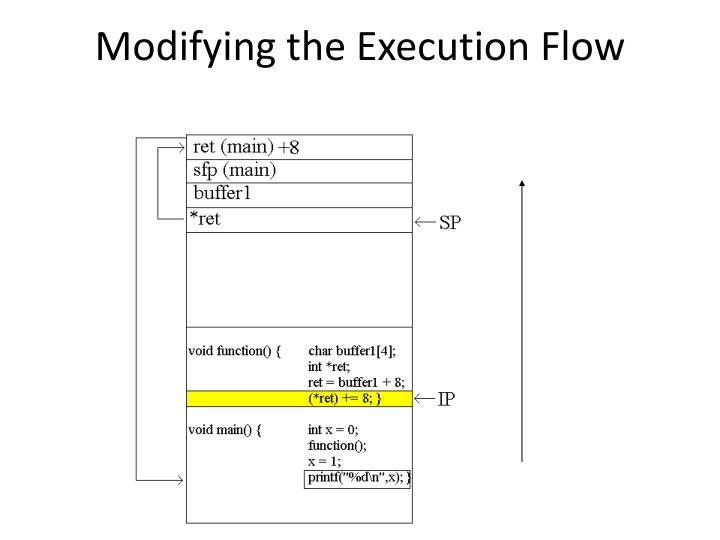 Modifying the Execution Flow