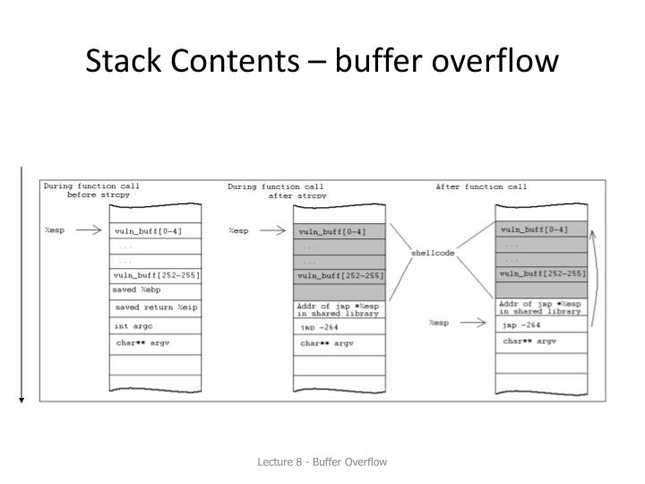 Stack Contents – buffer overflow