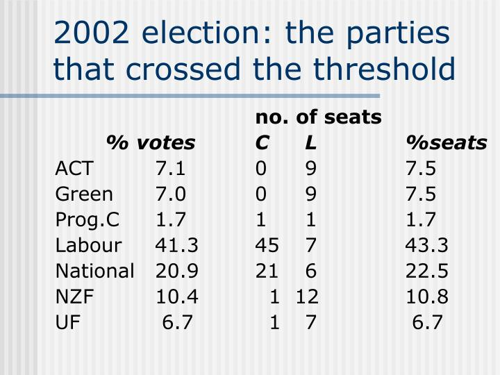 2002 election: the parties that crossed the threshold