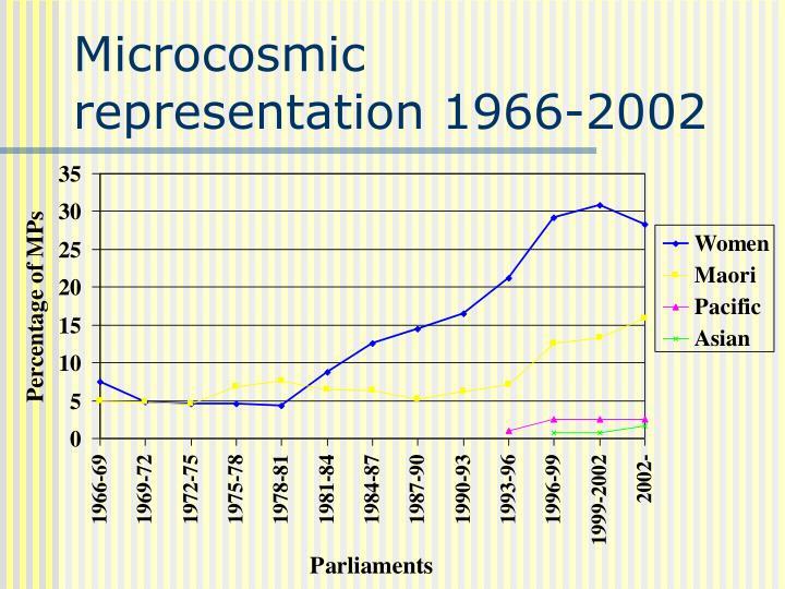 Microcosmic representation 1966-2002