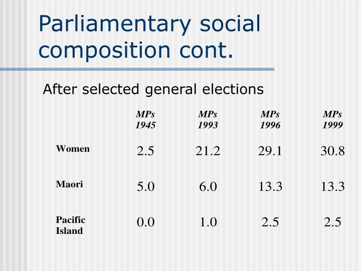 Parliamentary social composition cont.