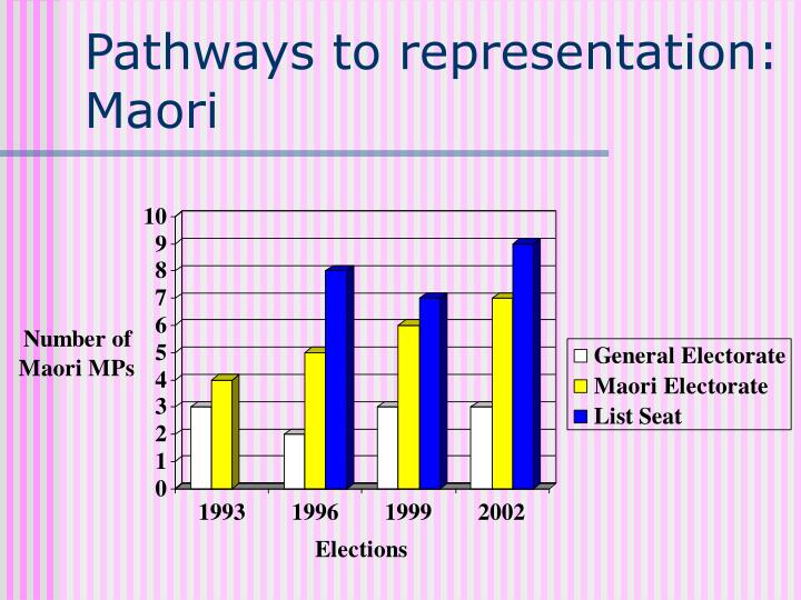 Pathways to representation: Maori