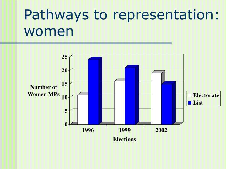 Pathways to representation: women