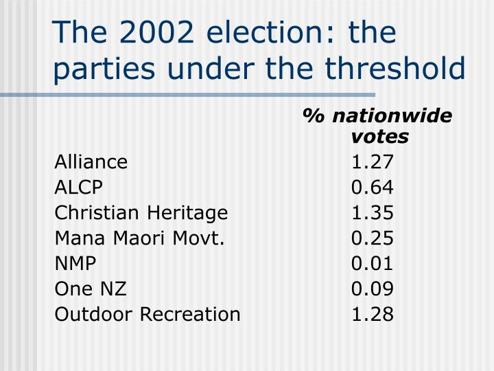 The 2002 election: the parties under the threshold
