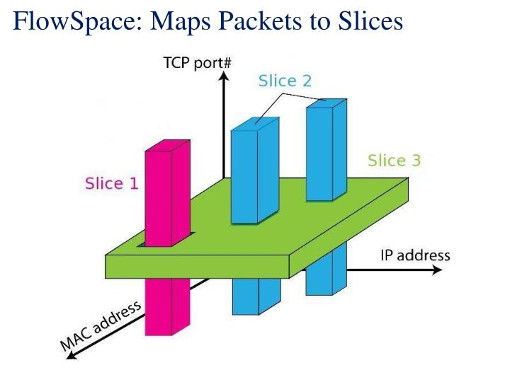 FlowSpace: Maps Packets to Slices