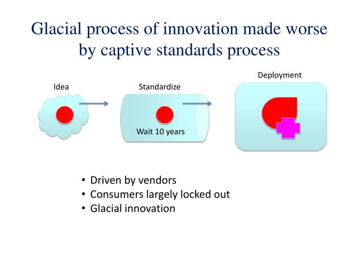 Glacial process of innovation made worse by captive standards process
