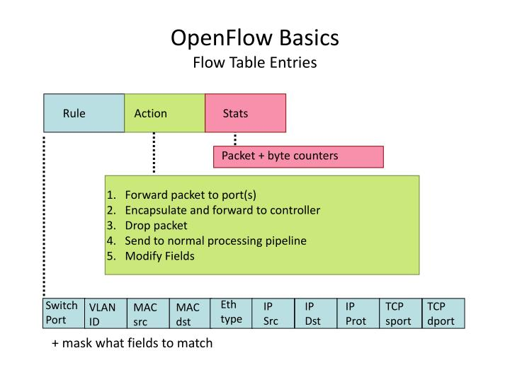 OpenFlow Basics