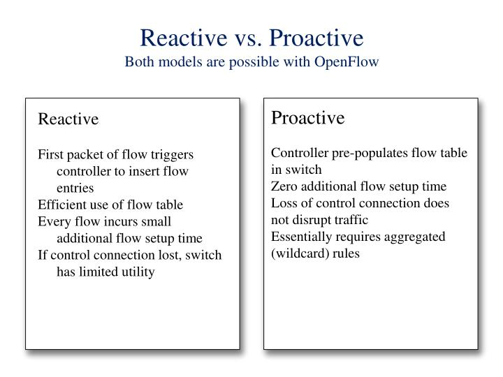 Reactive vs. Proactive