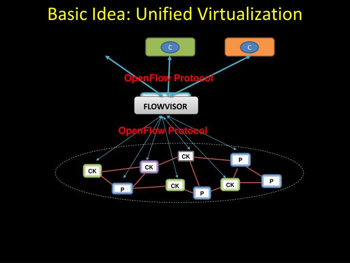 Basic Idea: Unified Virtualization