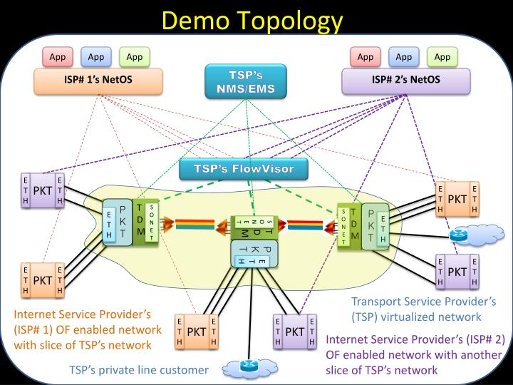 Demo Topology