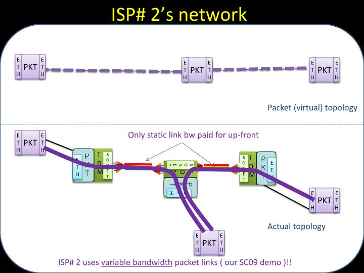 ISP# 2's network