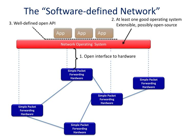 3. Well-defined open API
