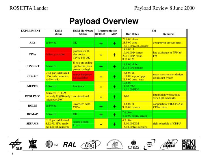 Payload Overview