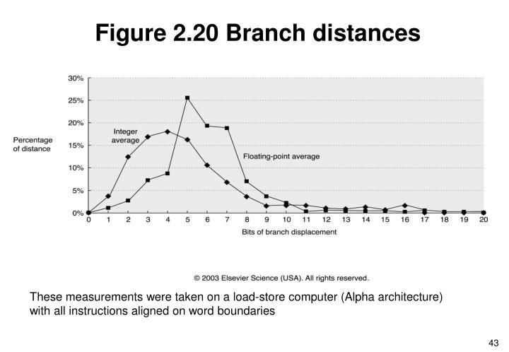 Figure 2.20 Branch distances
