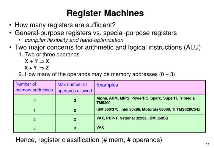 Register Machines