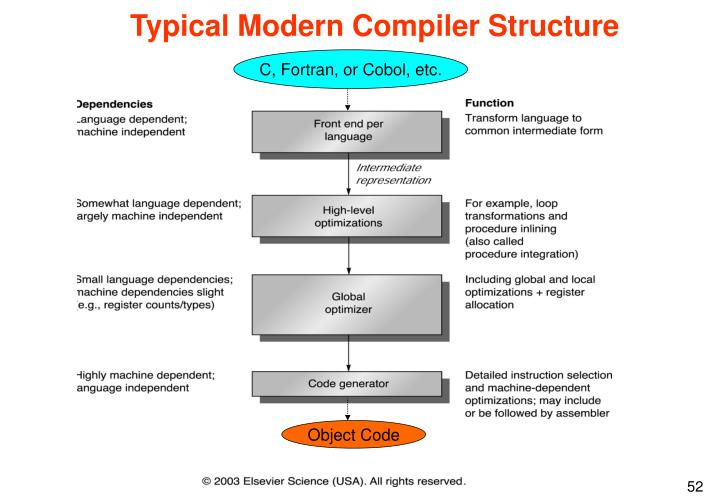 Typical Modern Compiler Structure