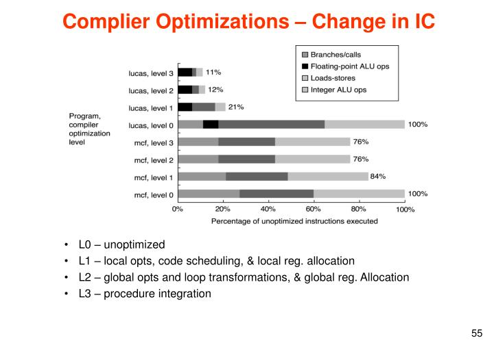 Complier Optimizations – Change in IC