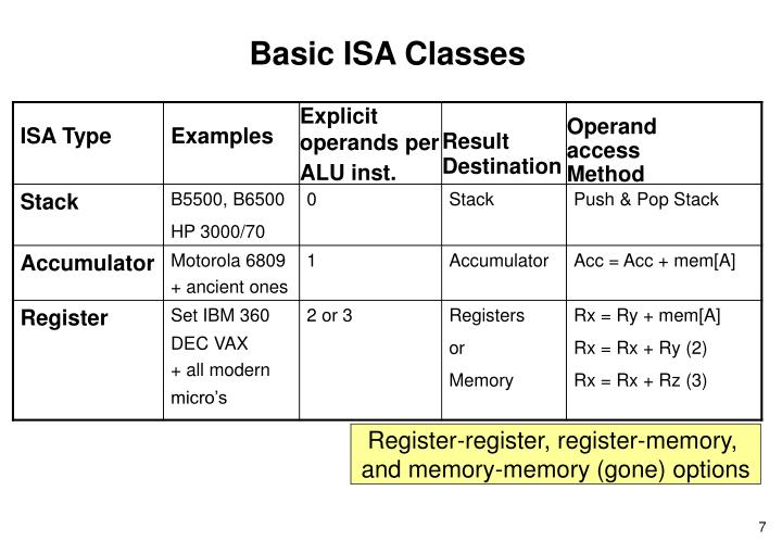 Basic ISA Classes